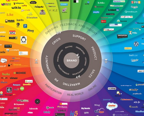 7 Amazing Infographics Of Social Media