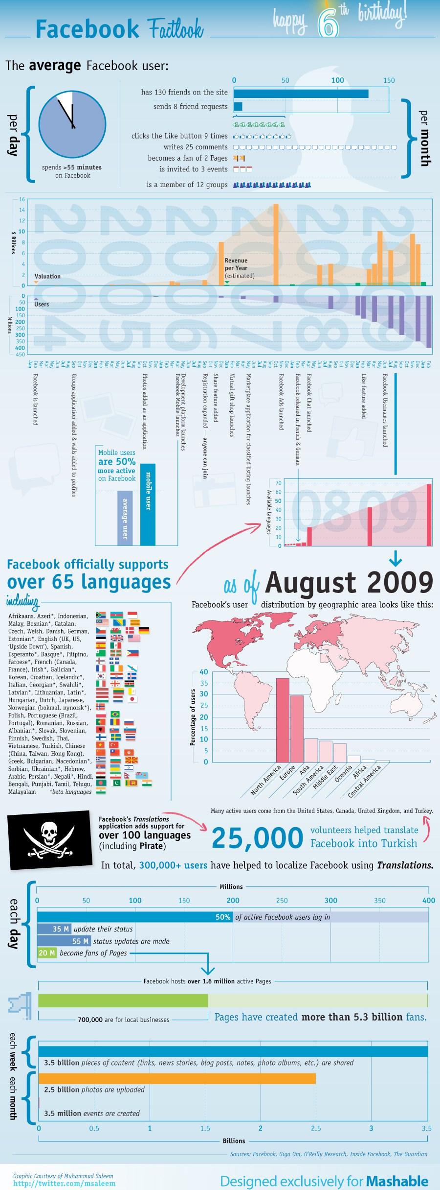 7 Amazing Infographics