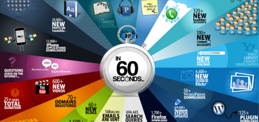 What Happens Every 60 Seconds On Internet