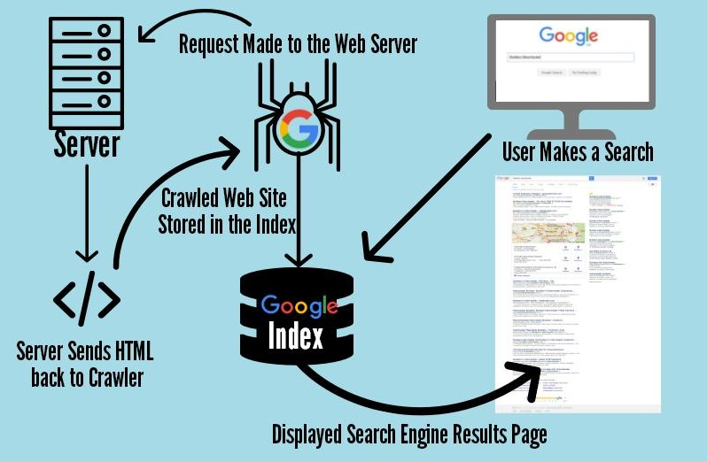 Image result for How does Google index the Internet?""
