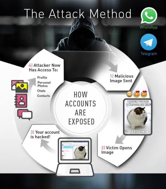 whatsapp telegram hack